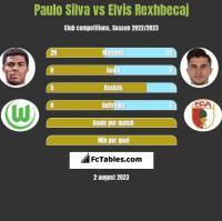 Paulo Silva vs Elvis Rexhbecaj h2h player stats