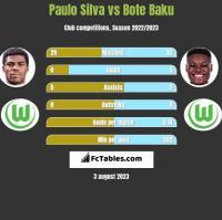 Paulo Silva vs Bote Baku h2h player stats
