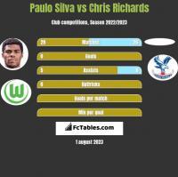 Paulo Silva vs Chris Richards h2h player stats