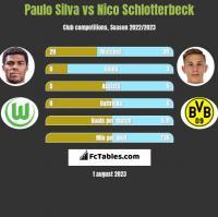 Paulo Silva vs Nico Schlotterbeck h2h player stats