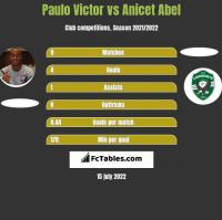 Paulo Victor vs Anicet Abel h2h player stats