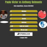 Paulo Victor vs Anthony Belmonte h2h player stats