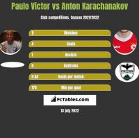 Paulo Victor vs Anton Karachanakov h2h player stats