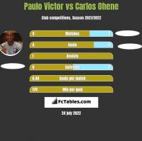 Paulo Victor vs Carlos Ohene h2h player stats