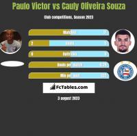 Paulo Victor vs Cauly Oliveira Souza h2h player stats