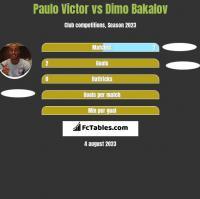 Paulo Victor vs Dimo Bakalov h2h player stats