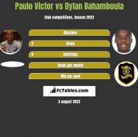 Paulo Victor vs Dylan Bahamboula h2h player stats
