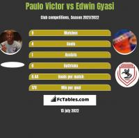 Paulo Victor vs Edwin Gyasi h2h player stats