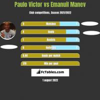 Paulo Victor vs Emanuil Manev h2h player stats