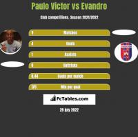 Paulo Victor vs Evandro h2h player stats