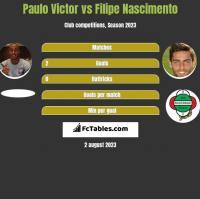 Paulo Victor vs Filipe Nascimento h2h player stats