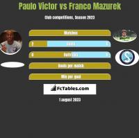 Paulo Victor vs Franco Mazurek h2h player stats