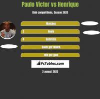 Paulo Victor vs Henrique h2h player stats