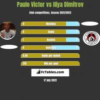 Paulo Victor vs Iliya Dimitrov h2h player stats