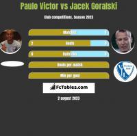 Paulo Victor vs Jacek Goralski h2h player stats