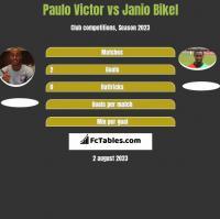 Paulo Victor vs Janio Bikel h2h player stats