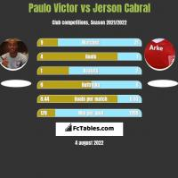 Paulo Victor vs Jerson Cabral h2h player stats