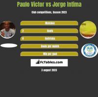Paulo Victor vs Jorge Intima h2h player stats