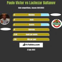 Paulo Victor vs Lachezar Baltanov h2h player stats