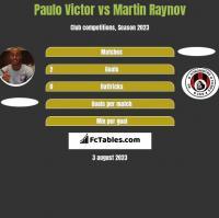 Paulo Victor vs Martin Raynov h2h player stats