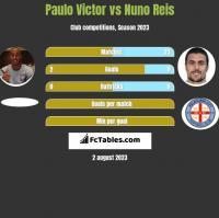 Paulo Victor vs Nuno Reis h2h player stats