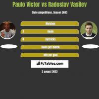 Paulo Victor vs Radoslav Vasilev h2h player stats