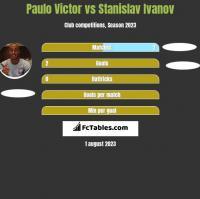 Paulo Victor vs Stanislav Ivanov h2h player stats