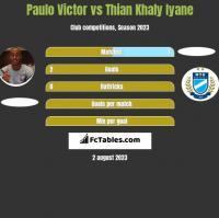 Paulo Victor vs Thian Khaly Iyane h2h player stats