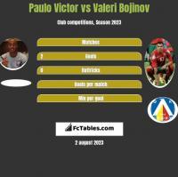 Paulo Victor vs Valeri Bojinov h2h player stats