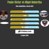 Paulo Victor vs Nigel Robertha h2h player stats