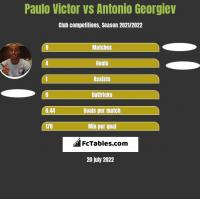 Paulo Victor vs Antonio Georgiev h2h player stats