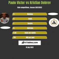 Paulo Victor vs Kristian Dobrev h2h player stats
