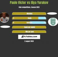 Paulo Victor vs Iliya Yurukov h2h player stats