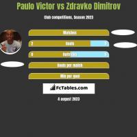 Paulo Victor vs Zdravko Dimitrov h2h player stats