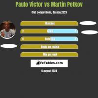 Paulo Victor vs Martin Petkov h2h player stats