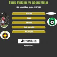Paulo Vinicius vs Aboud Omar h2h player stats