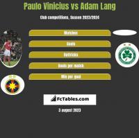 Paulo Vinicius vs Adam Lang h2h player stats