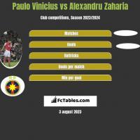 Paulo Vinicius vs Alexandru Zaharia h2h player stats