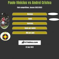 Paulo Vinicius vs Andrei Cristea h2h player stats