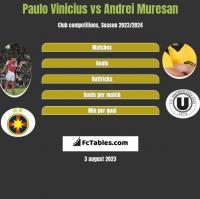 Paulo Vinicius vs Andrei Muresan h2h player stats