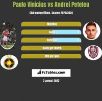 Paulo Vinicius vs Andrei Peteleu h2h player stats