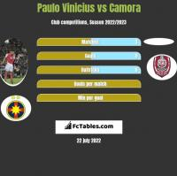 Paulo Vinicius vs Camora h2h player stats