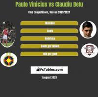 Paulo Vinicius vs Claudiu Belu h2h player stats