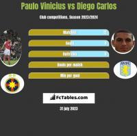 Paulo Vinicius vs Diego Carlos h2h player stats