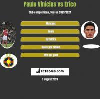 Paulo Vinicius vs Erico h2h player stats