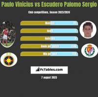 Paulo Vinicius vs Escudero Palomo Sergio h2h player stats
