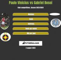Paulo Vinicius vs Gabriel Bosoi h2h player stats