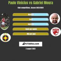 Paulo Vinicius vs Gabriel Moura h2h player stats