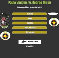 Paulo Vinicius vs George Miron h2h player stats