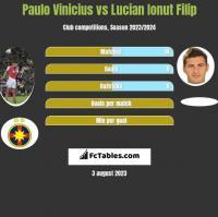 Paulo Vinicius vs Lucian Ionut Filip h2h player stats
